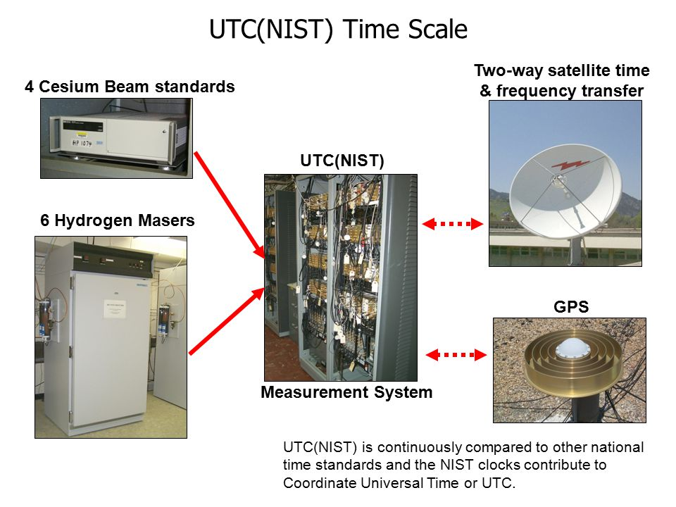 6 Hydrogen Masers 4 Cesium Beam standards Measurement System UTC(NIST) Two-way satellite time & frequency transfer GPS UTC(NIST) is continuously compared to other national time standards and the NIST clocks contribute to Coordinate Universal Time or UTC.