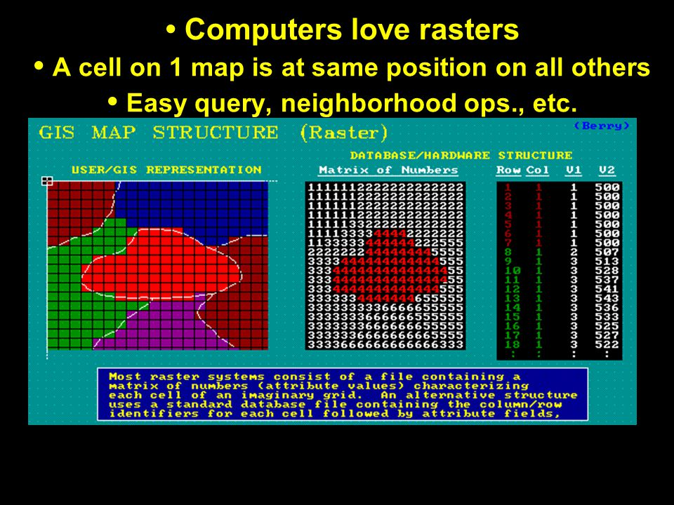 Computers love rasters A cell on 1 map is at same position on all others Easy query, neighborhood ops., etc.