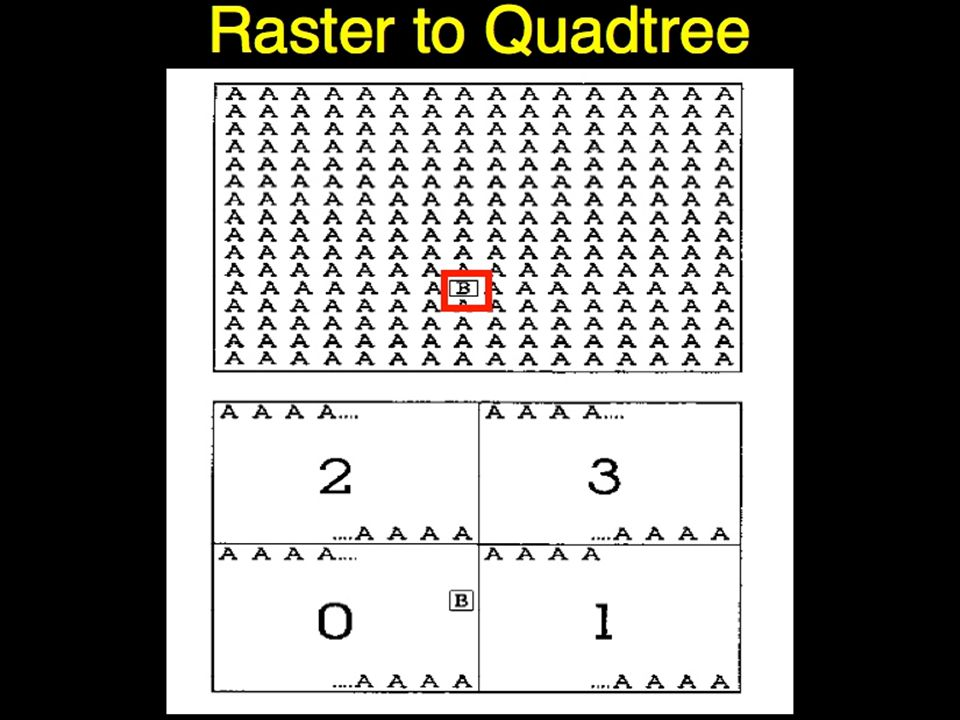 Raster to Quadtree