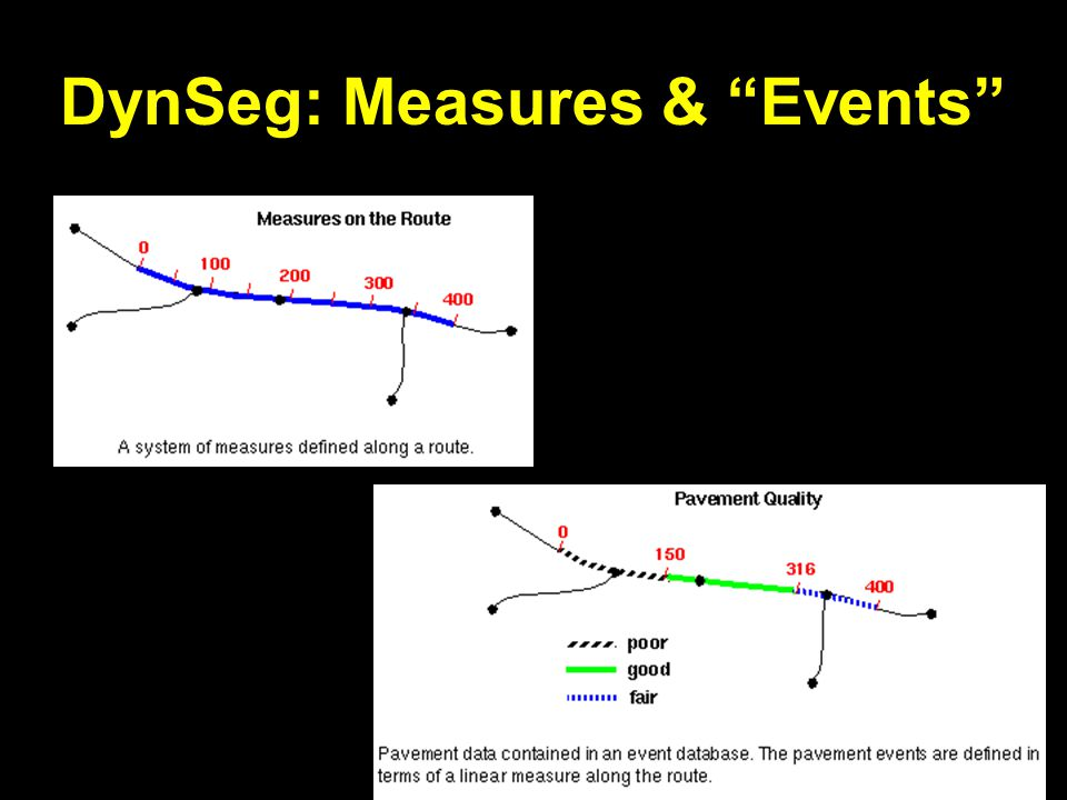 DynSeg: Measures & Events