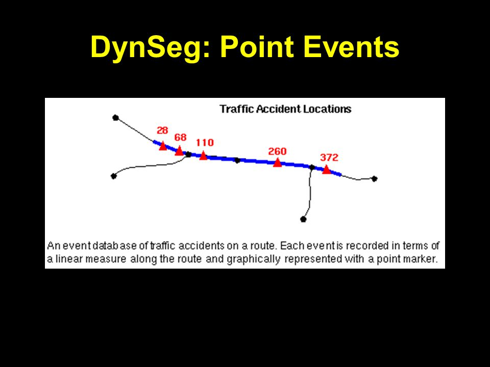 DynSeg: Point Events