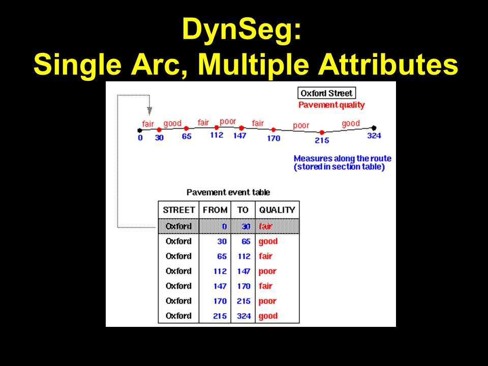 DynSeg: Single Arc, Multiple Attributes