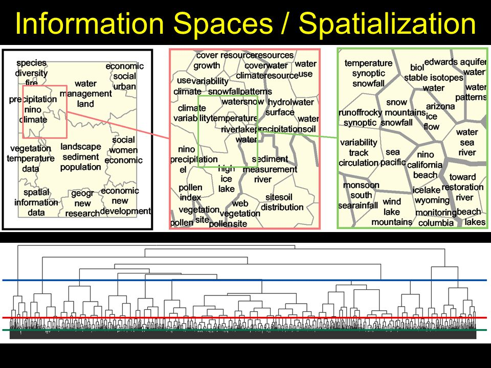 Information Spaces / Spatialization