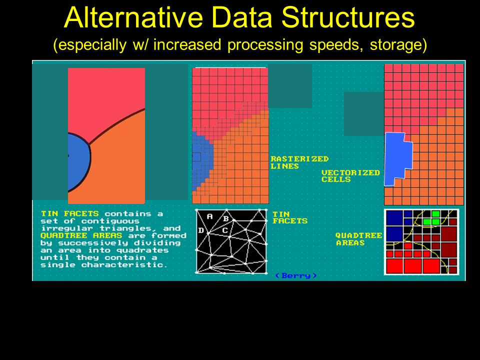 Alternative Data Structures (especially w/ increased processing speeds, storage)