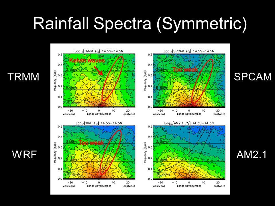 Rainfall Spectra (Symmetric) TRMM WRFAM2.1 SPCAM