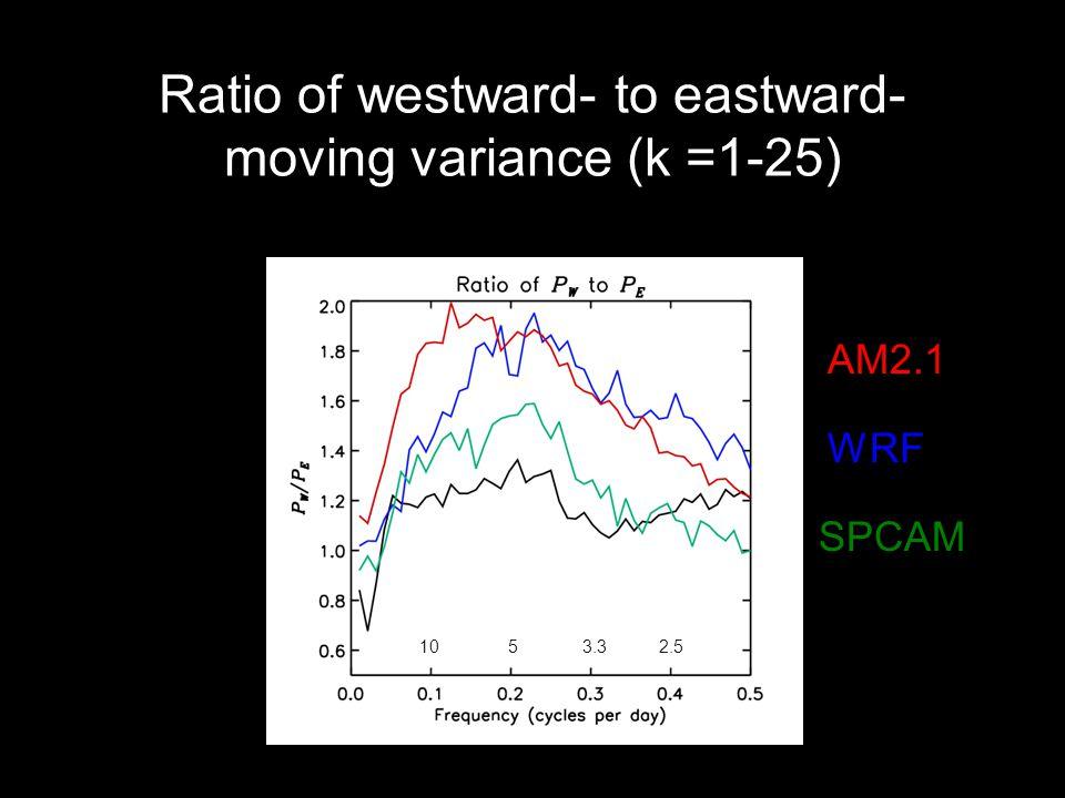 Ratio of westward- to eastward- moving variance (k =1-25) SPCAM WRF AM2.1 1053.32.5
