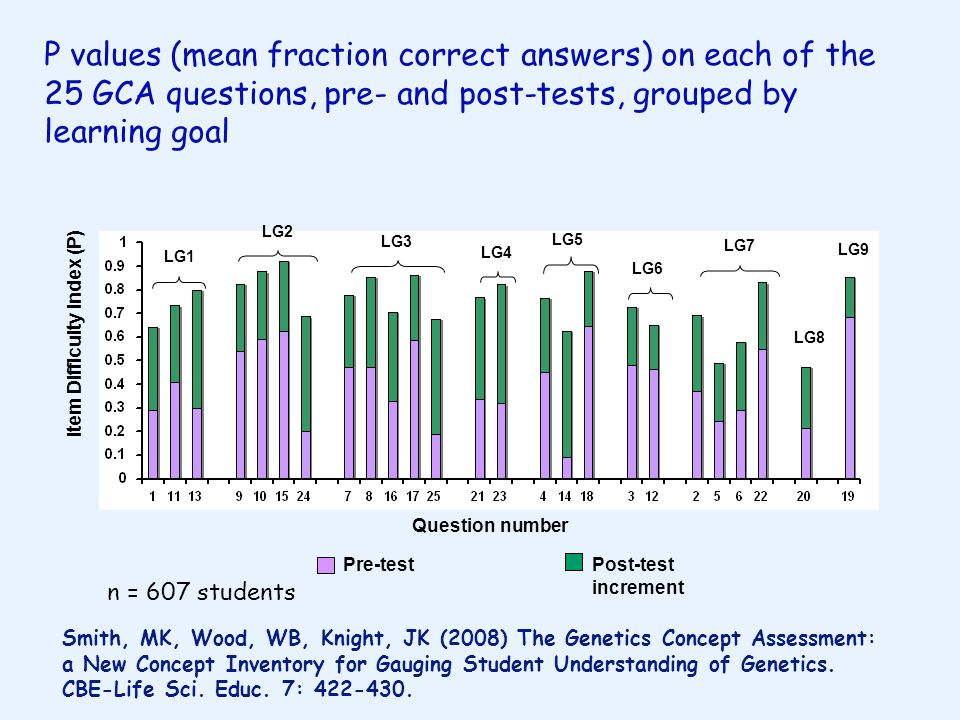 Pre-testPost-test increment Item Difficulty Index (P) LG1 LG2 LG3 LG4 LG5 LG6 LG7 LG8 LG9 P values (mean fraction correct answers) on each of the 25 GCA questions, pre- and post-tests, grouped by learning goal Question number n = 607 students Smith, MK, Wood, WB, Knight, JK (2008) The Genetics Concept Assessment: a New Concept Inventory for Gauging Student Understanding of Genetics.