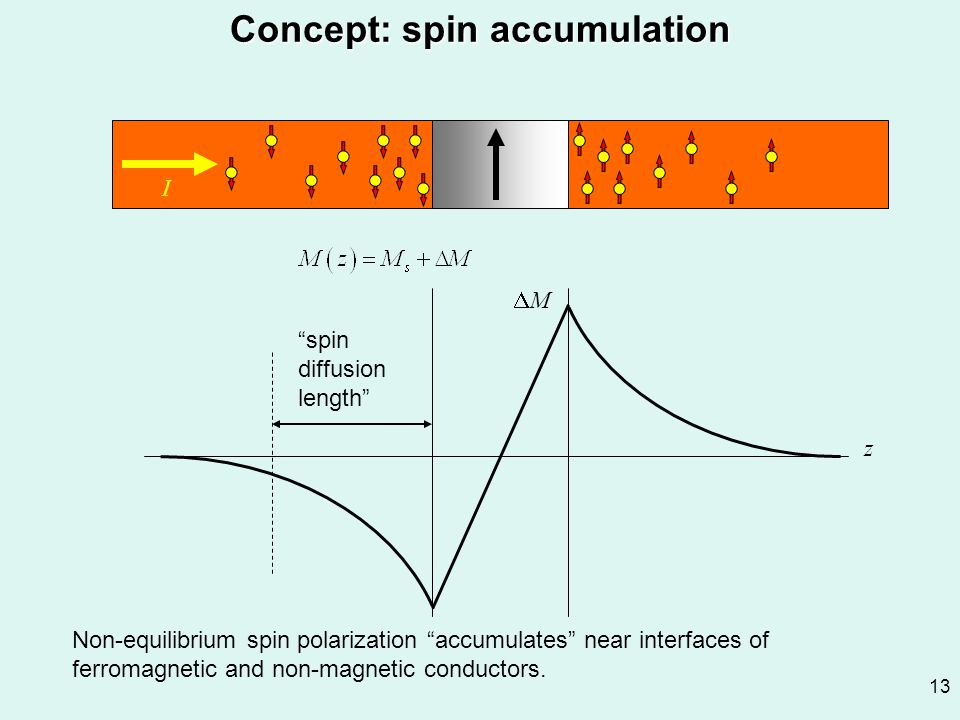 "13 Concept: spin accumulation MM z I Non-equilibrium spin polarization ""accumulates"" near interfaces of ferromagnetic and non-magnetic conductors. """