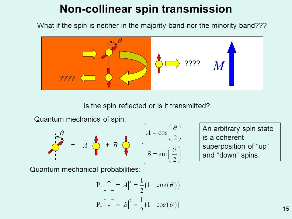 15 Non-collinear spin transmission M  What if the spin is neither in the majority band nor the minority band??? ???? Is the spin reflected or is it t