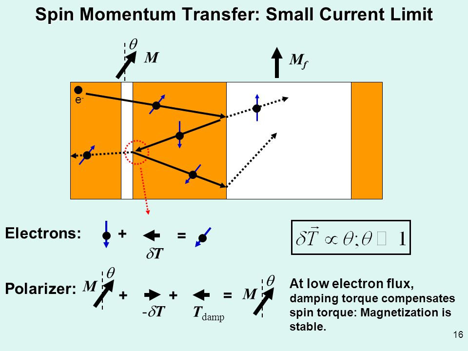 16 Spin Momentum Transfer: Small Current Limit  M += -T-T + T damp  M Polarizer: At low electron flux, damping torque compensates spin torque: Mag