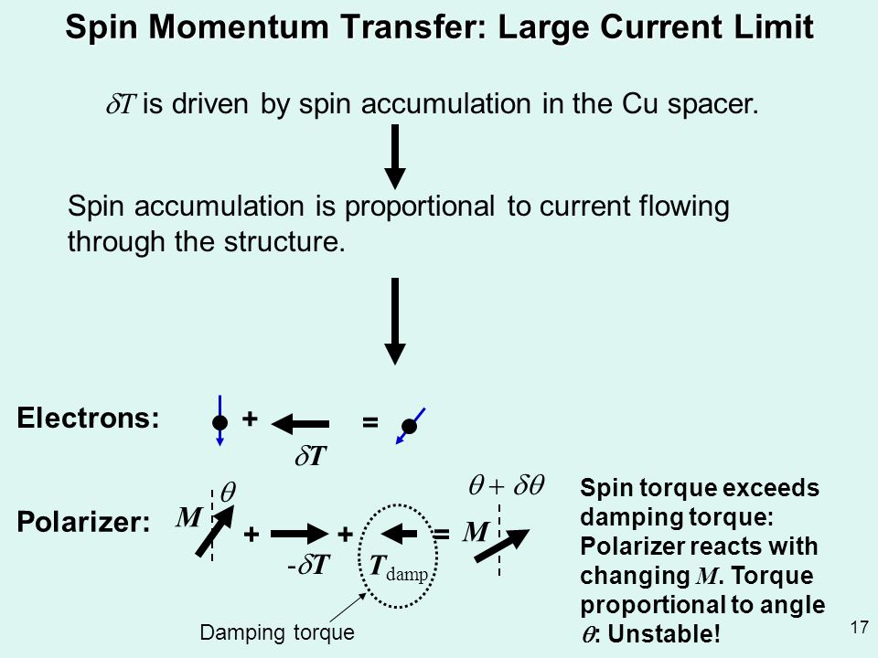 17 Spin Momentum Transfer: Large Current Limit  T is driven by spin accumulation in the Cu spacer. Spin accumulation is proportional to current flowi
