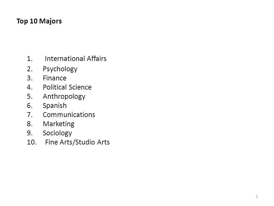 Current CU-Boulder Faculty-Led Short-Term Study Abroad Programs 1.