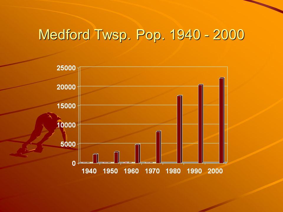 Medford Twsp. Pop. 1940 - 2000
