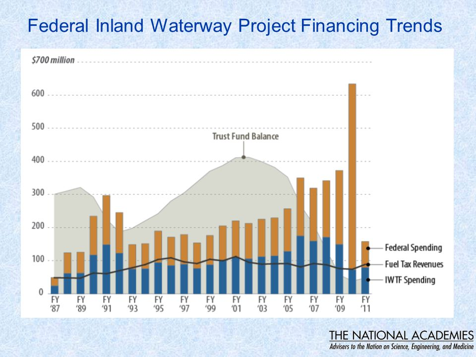 Federal Inland Waterway Project Financing Trends