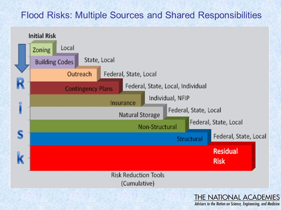 Flood Risks: Multiple Sources and Shared Responsibilities