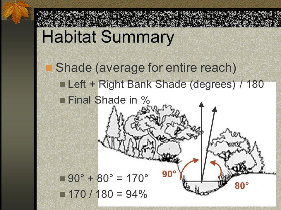 Habitat Benchmarks SHADE (REACH AVERAGE %) U B D Stream Width <40 feet West Side<6060 – 70>70 Northeast<5050 – 60>60 Central-Southeast<4040 – 50>50 Stream Width >40 feet West Side<5050 – 60>60 Northeast<4040 – 50>50 Central-Southeast<3030 – 40>40 94% > 70%