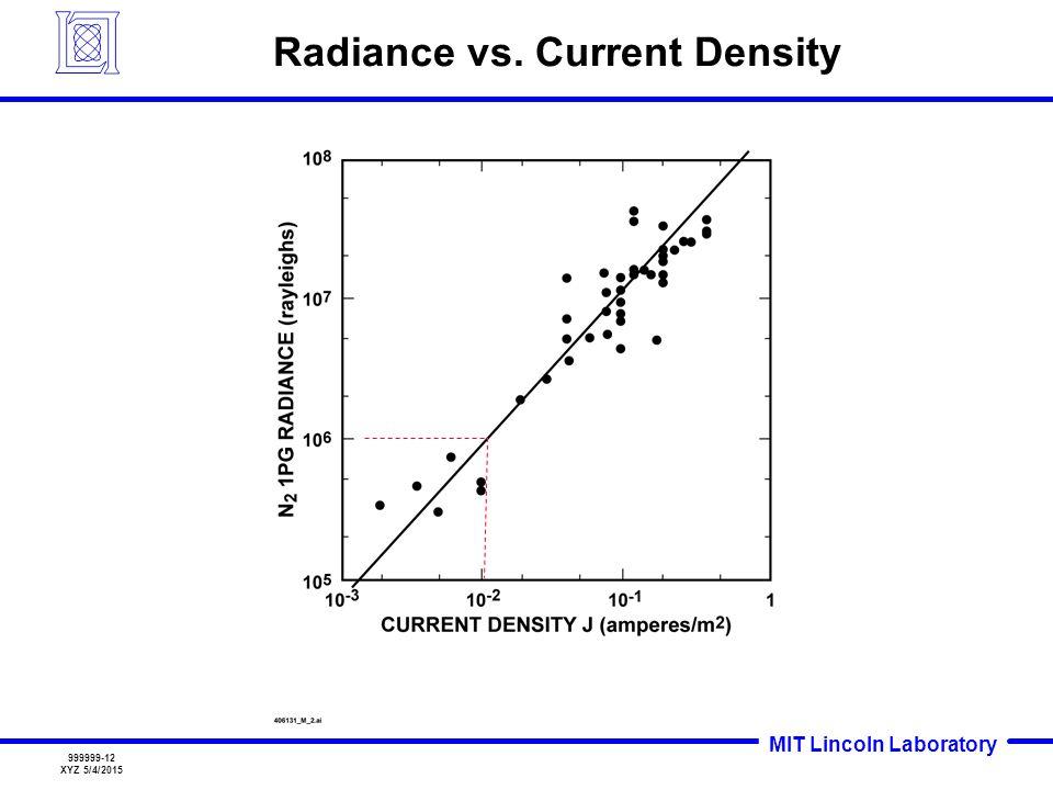 MIT Lincoln Laboratory 999999-12 XYZ 5/4/2015 Radiance vs. Current Density