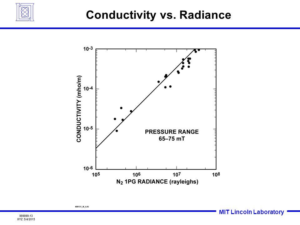 MIT Lincoln Laboratory 999999-13 XYZ 5/4/2015 Conductivity vs. Radiance