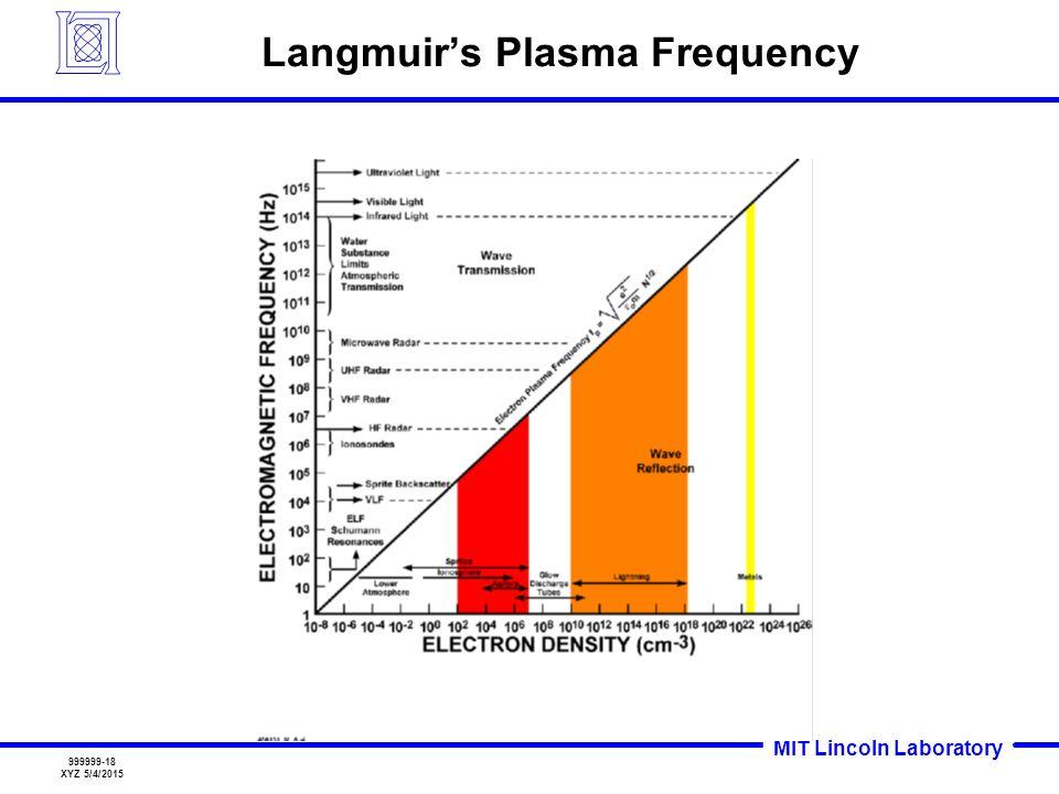 MIT Lincoln Laboratory 999999-18 XYZ 5/4/2015 Langmuir's Plasma Frequency