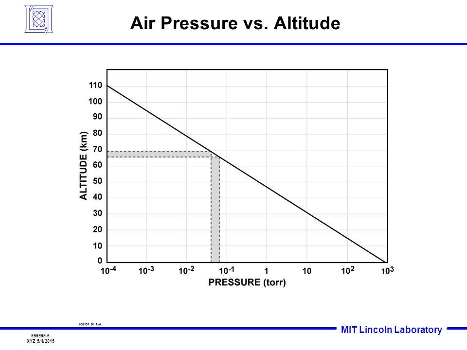 MIT Lincoln Laboratory 999999-6 XYZ 5/4/2015 Air Pressure vs. Altitude