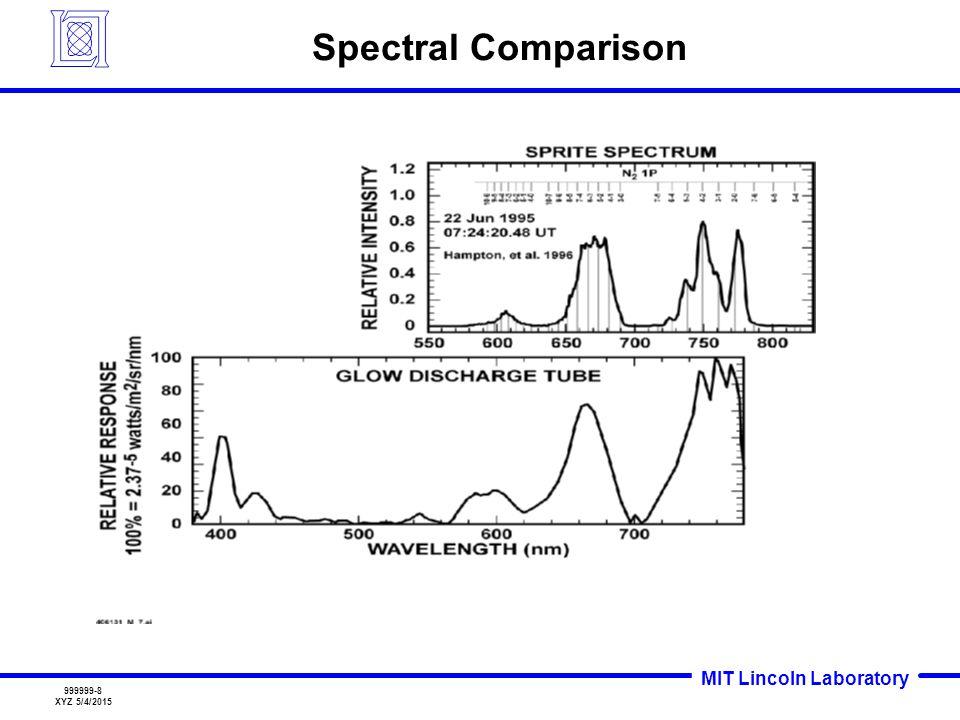 MIT Lincoln Laboratory 999999-8 XYZ 5/4/2015 Spectral Comparison