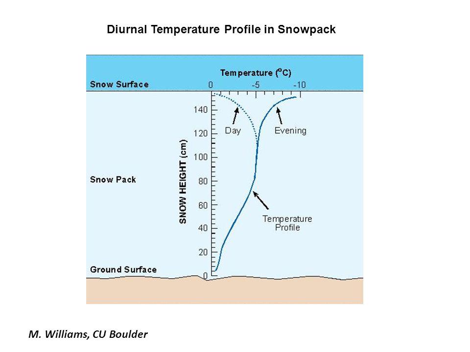 M. Williams, CU Boulder Diurnal Temperature Profile in Snowpack