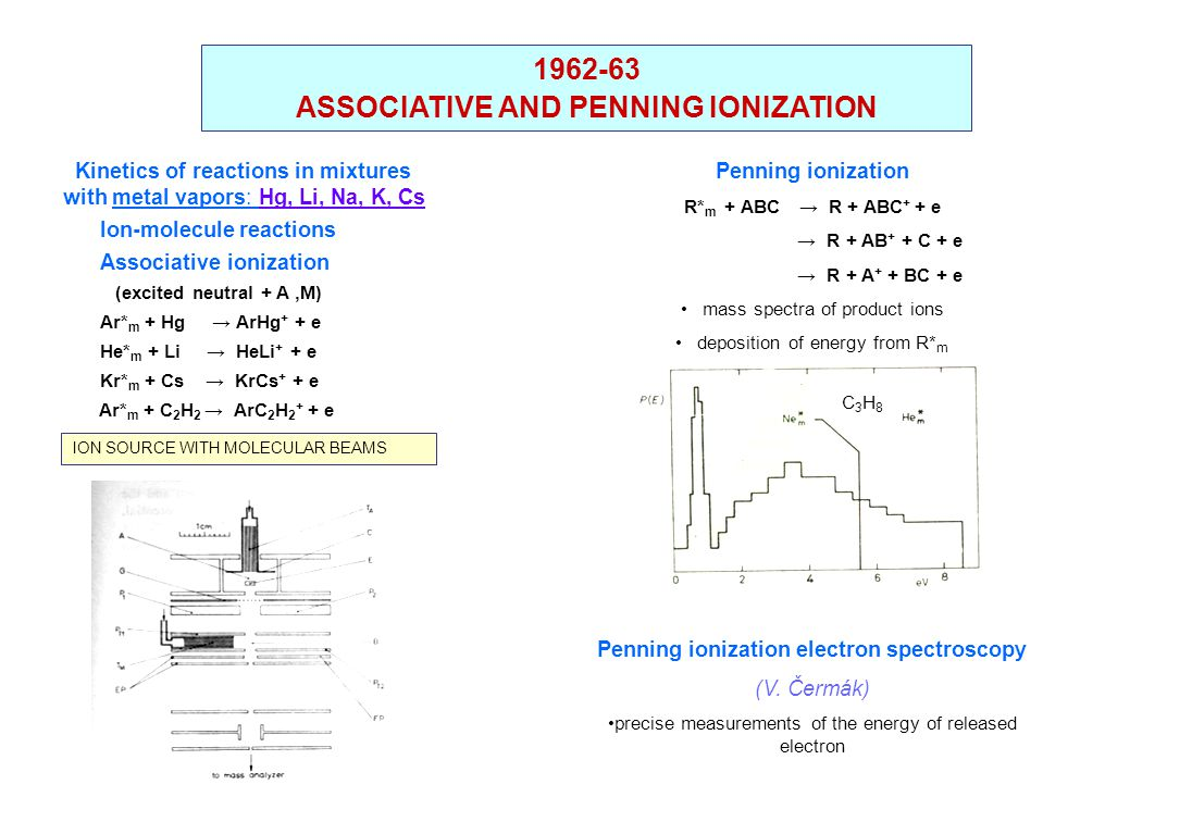 1962-63 ASSOCIATIVE AND PENNING IONIZATION Kinetics of reactions in mixtures with metal vapors: Hg, Li, Na, K, Cs Ion-molecule reactions Associative ionization (excited neutral + A,M) Ar* m + Hg → ArHg + + e He* m + Li → HeLi + + e Kr* m + Cs → KrCs + + e Ar* m + C 2 H 2 → ArC 2 H 2 + + e ION SOURCE WITH MOLECULAR BEAMS Penning ionization R* m + ABC→ R + ABC + + e → R + AB + + C + e → R + A + + BC + e mass spectra of product ions deposition of energy from R* m Penning ionization electron spectroscopy (V.