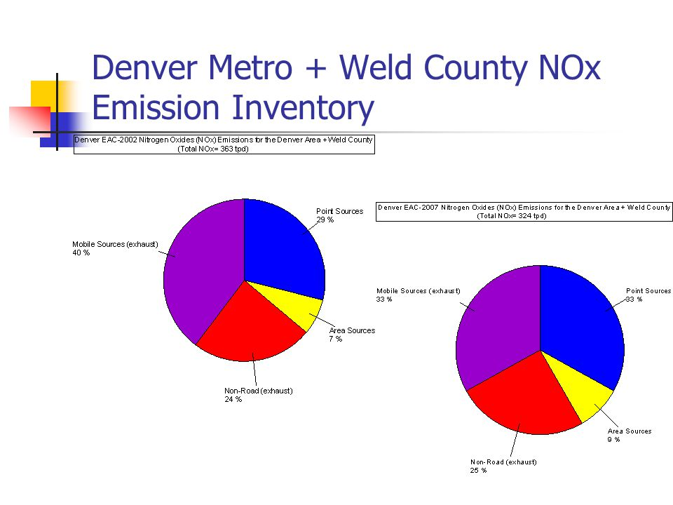 Denver Metro + Weld County NOx Emission Inventory