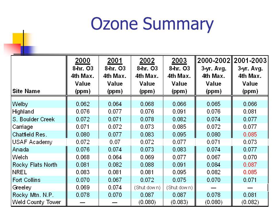 Ozone Summary