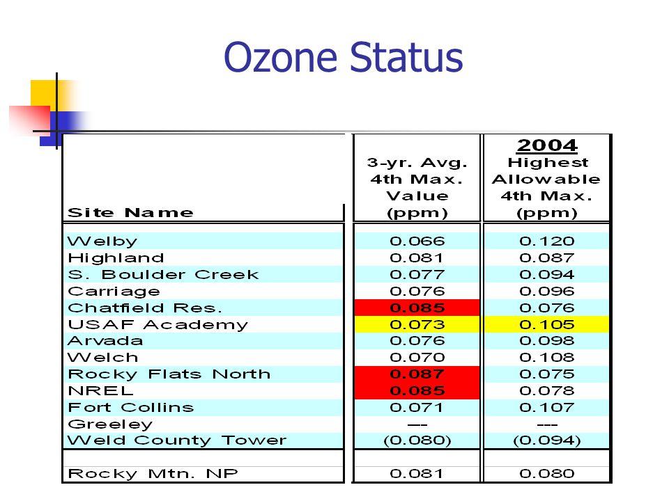 Ozone Status