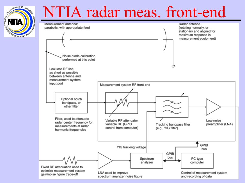 Measured spectrum utilization of radars, continued Why do some spectrum survey results not show significant usage by radars whereas the NTIA results do show substantial usage.