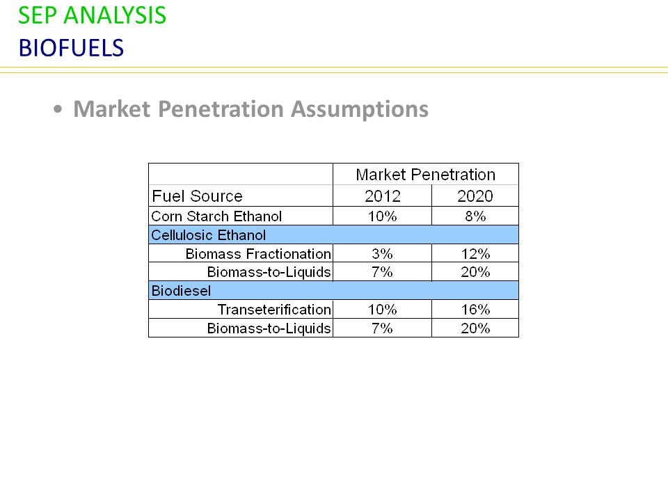 SEP ANALYSIS BIOFUELS Market Penetration Assumptions