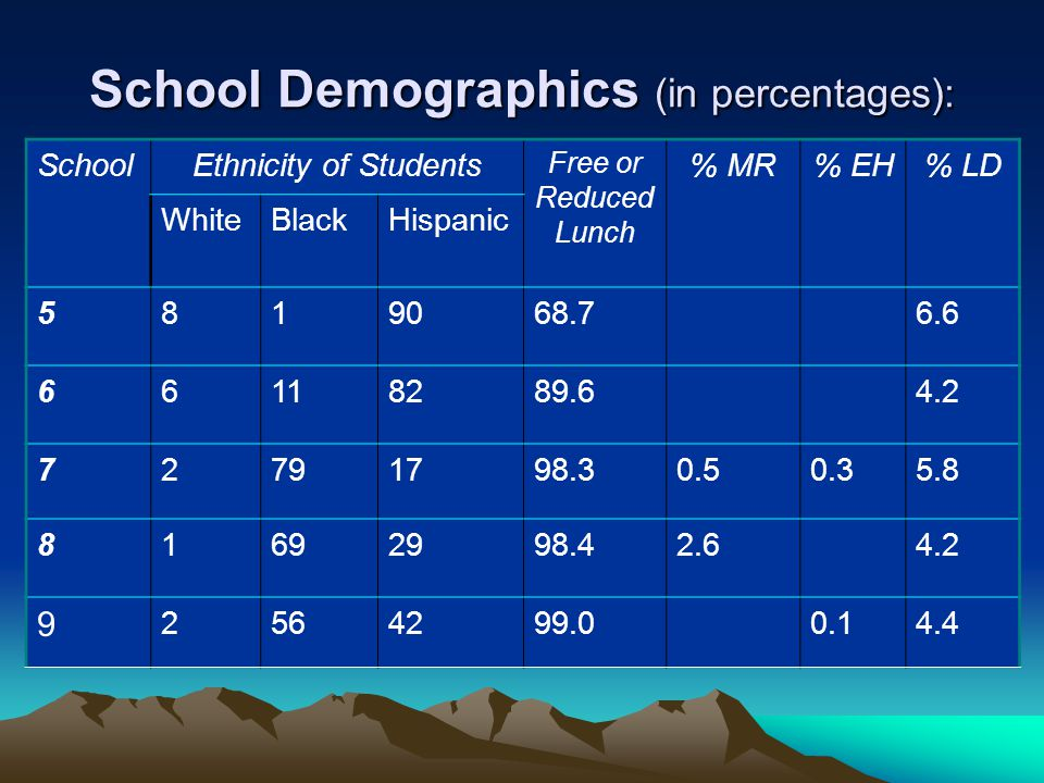 School Demographics (in percentages): SchoolEthnicity of Students Free or Reduced Lunch % MR% EH% LD WhiteBlackHispanic 5819068.76.6 66118289.64.2 72791798.30.50.35.8 81692998.42.64.2 9 2564299.00.14.4