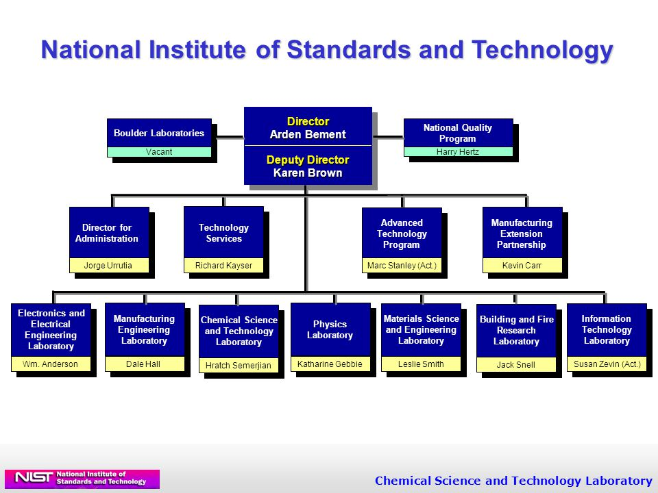 Chemical Science and Technology Laboratory National Institute of Standards and Technology Electronics and Electrical Engineering Laboratory Wm.