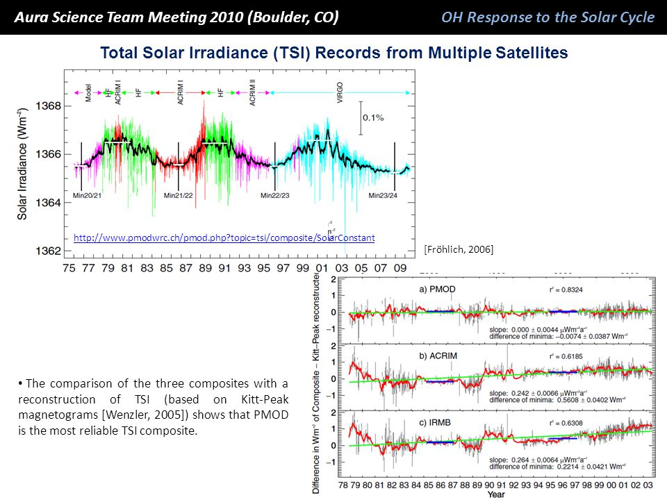 [Fröhlich, 2006] Aura Science Team Meeting 2010 (Boulder, CO) OH Response to the Solar Cycle Aura Science Team Meeting 2010 (Boulder, CO) OH Response to the Solar Cycle Total Solar Irradiance (TSI) Records from Multiple Satellites The comparison of the three composites with a reconstruction of TSI (based on Kitt-Peak magnetograms [Wenzler, 2005]) shows that PMOD is the most reliable TSI composite.