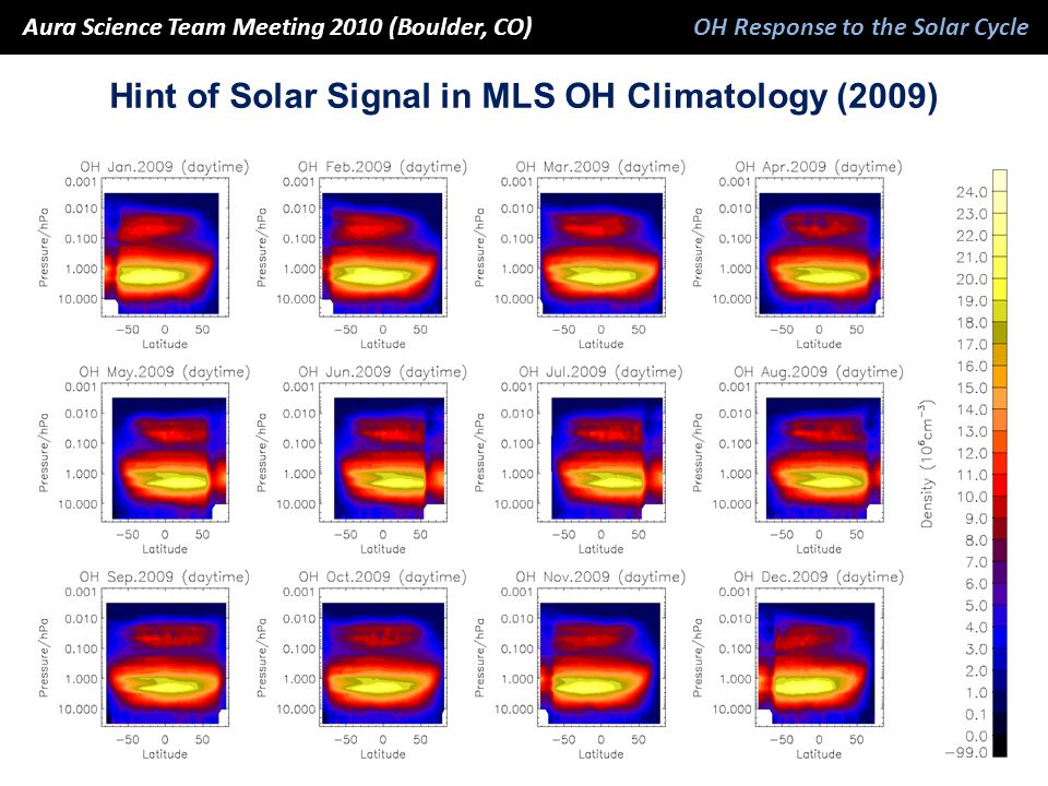Hint of Solar Signal in MLS OH Climatology (2009) Aura Science Team Meeting 2010 (Boulder, CO) OH Response to the Solar Cycle Aura Science Team Meetin