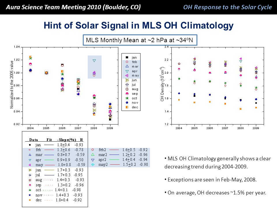 MLS Monthly Mean at ~2 hPa at ~34ºN MLS OH Climatology generally shows a clear decreasing trend during 2004-2009. Exceptions are seen in Feb-May, 2008