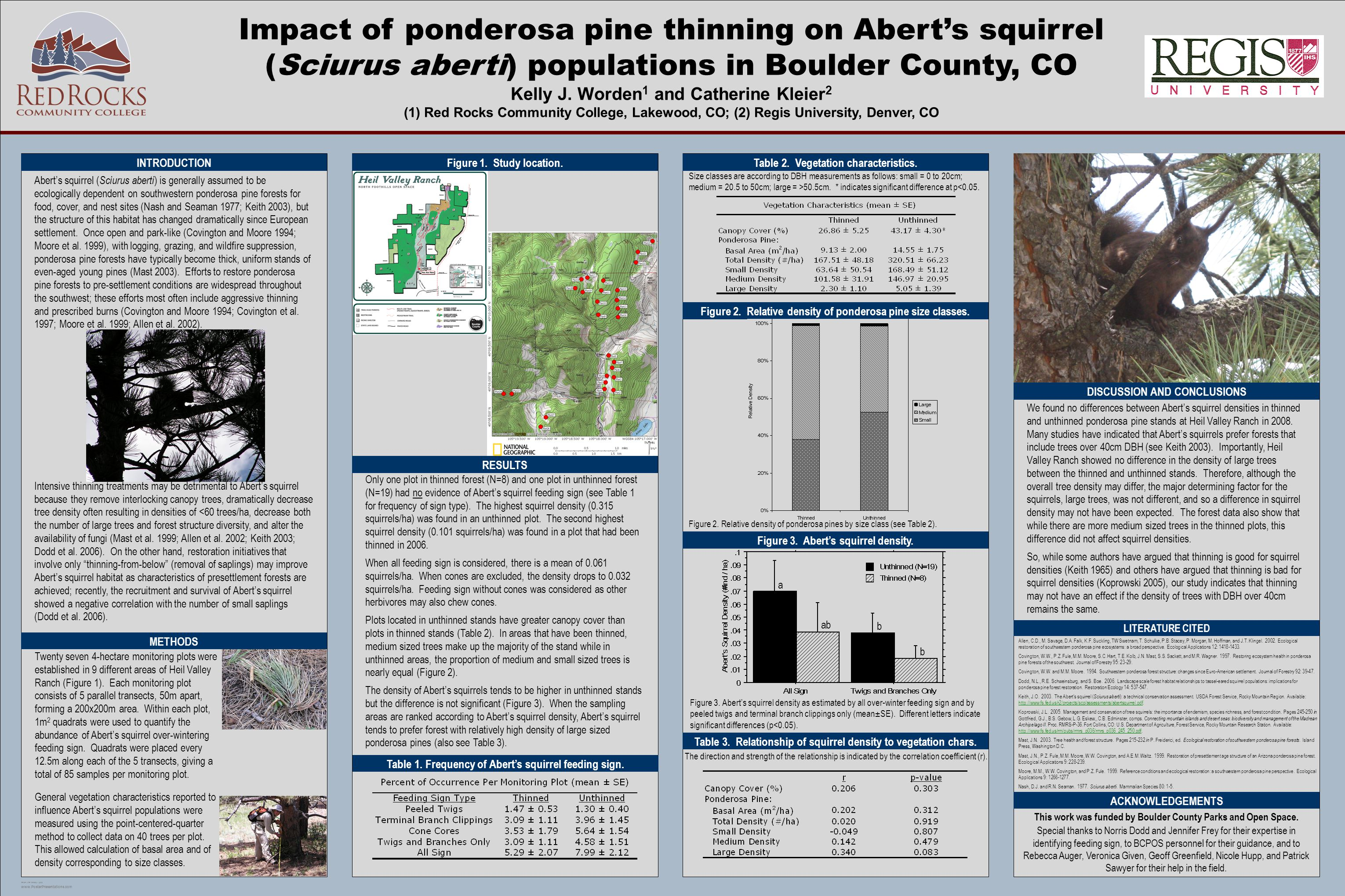 TEMPLATE DESIGN © 2008 www.PosterPresentations.com Impact of ponderosa pine thinning on Abert's squirrel (Sciurus aberti) populations in Boulder County, CO Kelly J.