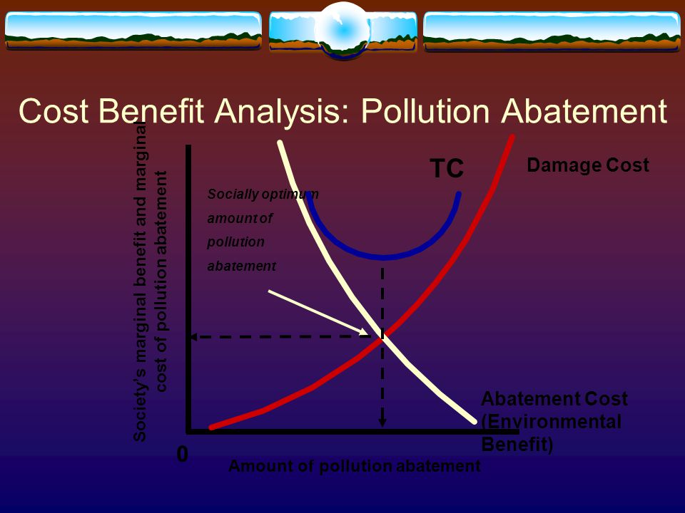 Cost Benefit Analysis: Pollution Abatement 0 Society's marginal benefit and marginal cost of pollution abatement Amount of pollution abatement Sociall