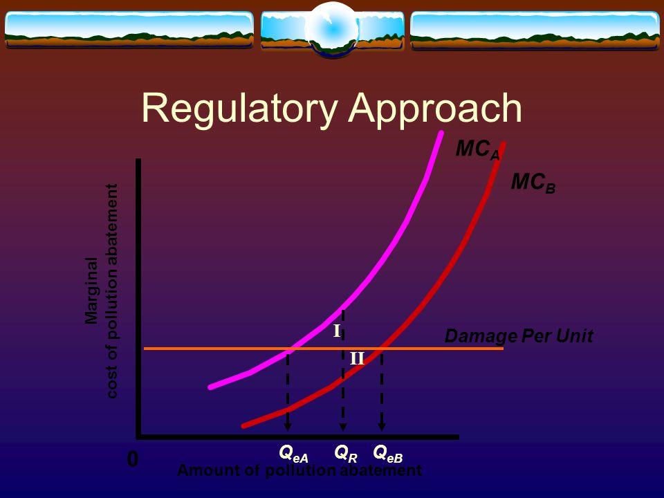 Regulatory Approach 0 Marginal cost of pollution abatement Amount of pollution abatement QRQR I II Damage Per Unit Q eA Q eB MC A MC B