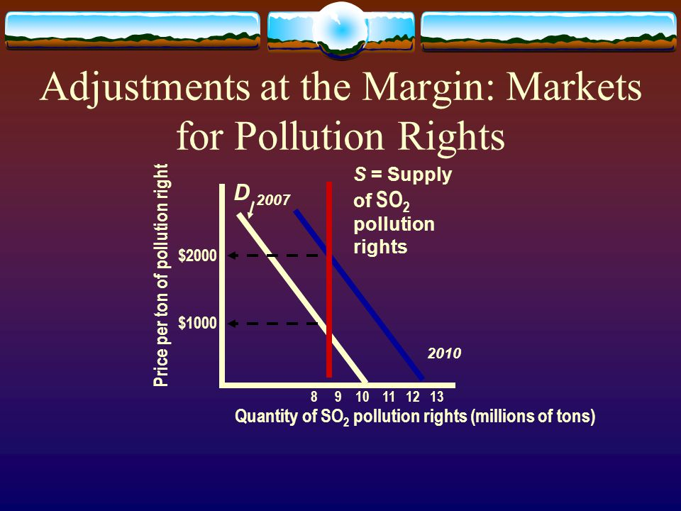 Adjustments at the Margin: Markets for Pollution Rights Price per ton of pollution right Quantity of SO 2 pollution rights (millions of tons) 8 9 10 11 12 13 $2000 $1000 D 2007 2010 S = Supply of SO 2 pollution rights