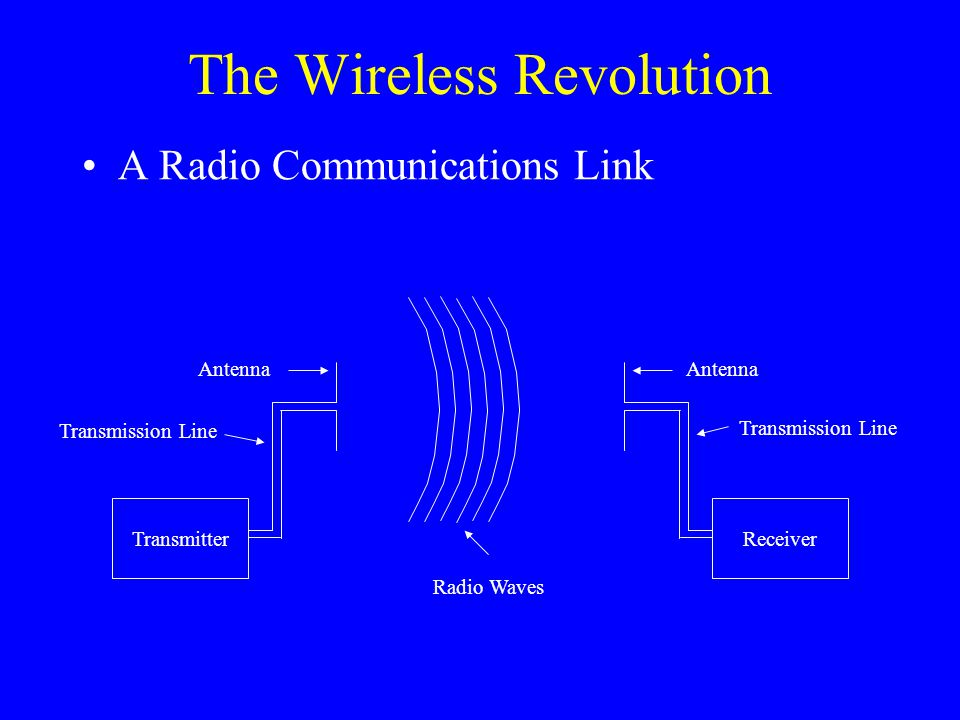 The Wireless Revolution A Radio Communications Link TransmitterReceiver Antenna Transmission Line Radio Waves