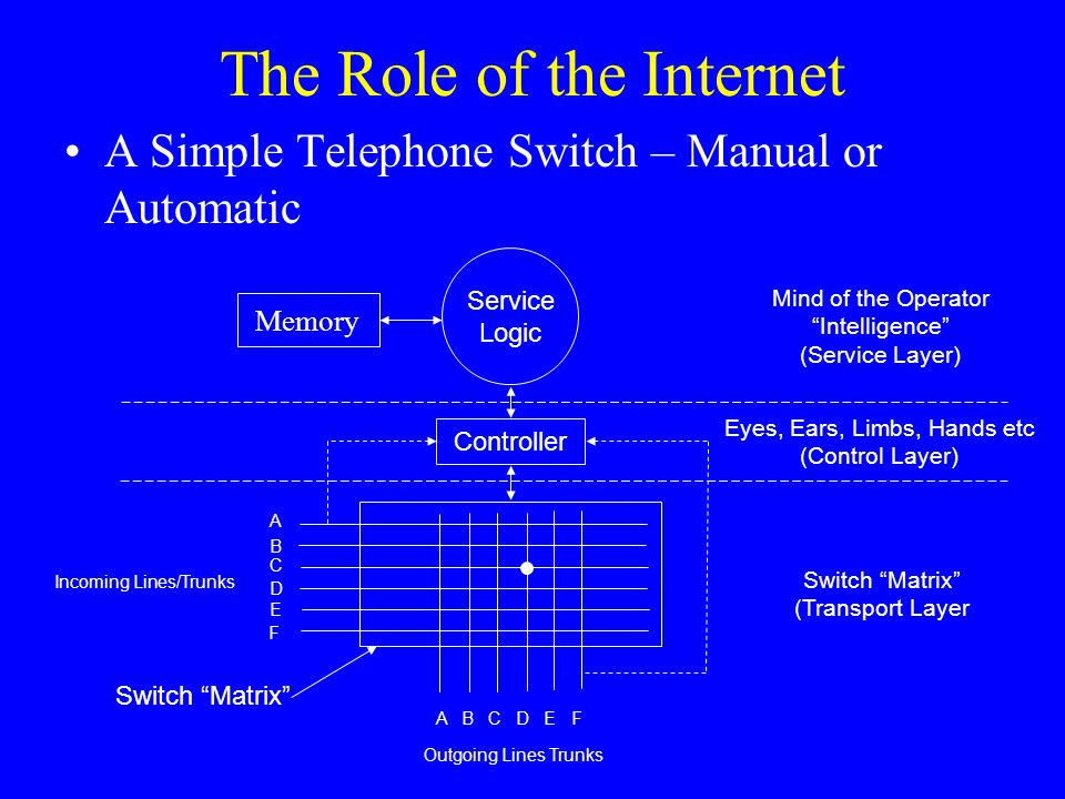 The Role of the Internet A Simple Telephone Switch – Manual or Automatic Controller Service Logic A B C D E F A B C D E F Mind of the Operator Intelligence (Service Layer) Eyes, Ears, Limbs, Hands etc (Control Layer) Switch Matrix (Transport Layer Incoming Lines/Trunks Outgoing Lines Trunks Switch Matrix Memory
