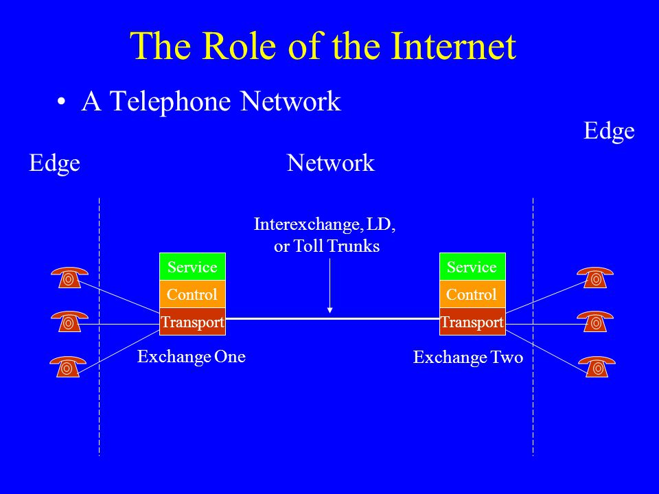 The Role of the Internet Edge A Telephone Network EdgeNetwork Service Control Transport Service Control Transport Exchange One Exchange Two Interexchange, LD, or Toll Trunks