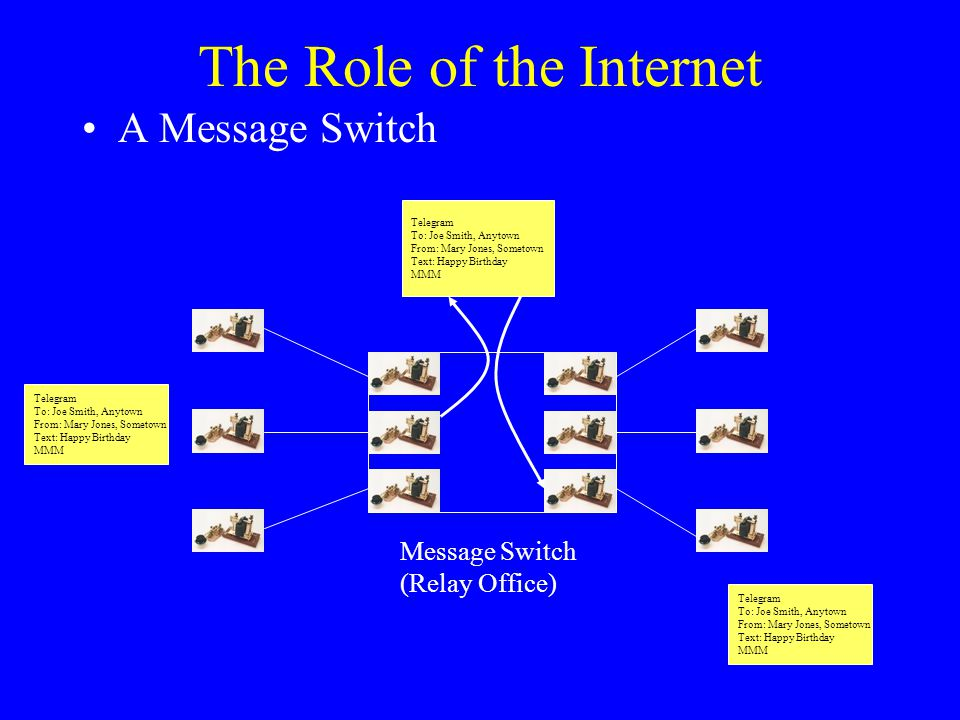 The Role of the Internet Telegram To: Joe Smith, Anytown From: Mary Jones, Sometown Text: Happy Birthday MMM Telegram To: Joe Smith, Anytown From: Mary Jones, Sometown Text: Happy Birthday MMM Telegram To: Joe Smith, Anytown From: Mary Jones, Sometown Text: Happy Birthday MMM A Message Switch Message Switch (Relay Office)