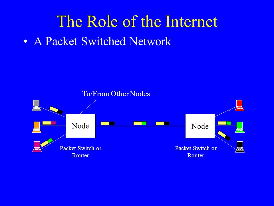 The Role of the Internet Node Packet Switch or Router A Packet Switched Network Node Packet Switch or Router To/From Other Nodes
