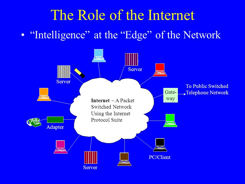 The Role of the Internet Server Internet – A Packet Switched Network Using the Internet Protocol Suite Server Adapter Gate- way To Public Switched Telephone Network Intelligence at the Edge of the Network PC/Client