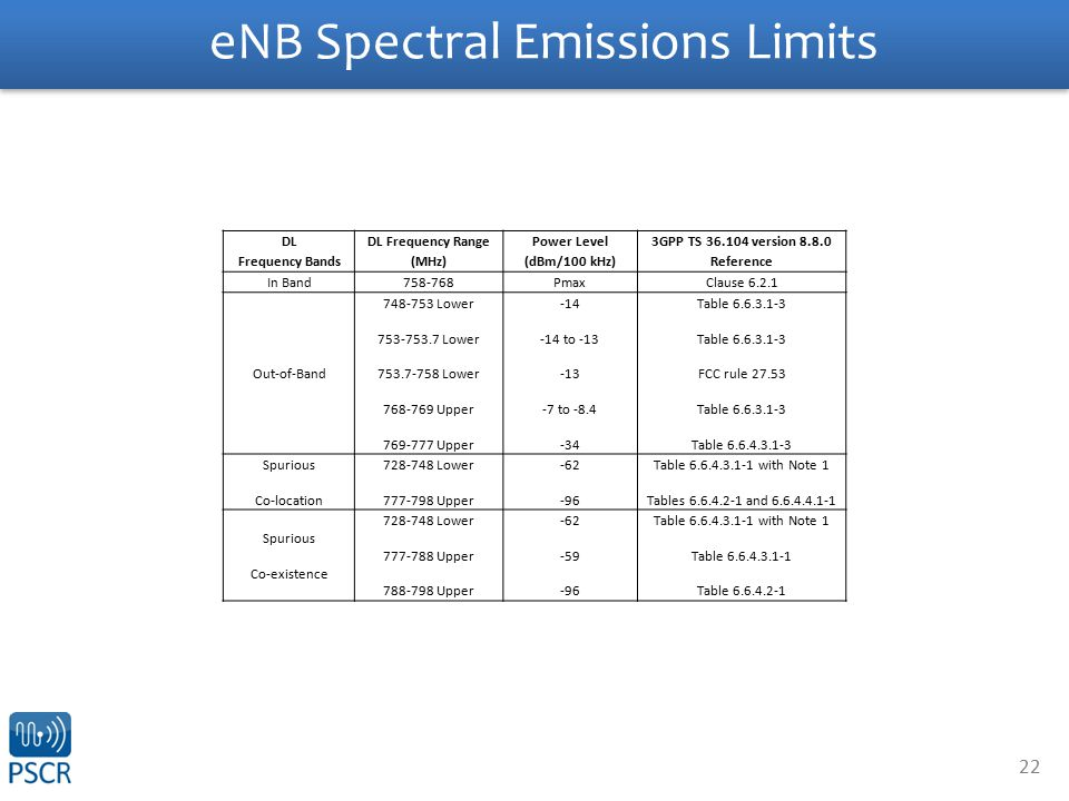 22 eNB Spectral Emissions Limits DL Frequency Bands DL Frequency Range (MHz) Power Level (dBm/100 kHz) 3GPP TS 36.104 version 8.8.0 Reference In Band758-768Pmax Clause 6.2.1 Out-of-Band 748-753 Lower 753-753.7 Lower 753.7-758 Lower 768-769 Upper 769-777 Upper -14 -14 to -13 -13 -7 to -8.4 -34 Table 6.6.3.1-3 FCC rule 27.53 Table 6.6.3.1-3 Table 6.6.4.3.1-3 Spurious Co-location 728-748 Lower 777-798 Upper -62 -96 Table 6.6.4.3.1-1 with Note 1 Tables 6.6.4.2-1 and 6.6.4.4.1-1 Spurious Co-existence 728-748 Lower 777-788 Upper 788-798 Upper -62 -59 -96 Table 6.6.4.3.1-1 with Note 1 Table 6.6.4.3.1-1 Table 6.6.4.2-1
