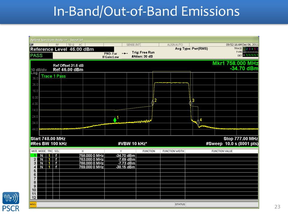 23 In-Band/Out-of-Band Emissions