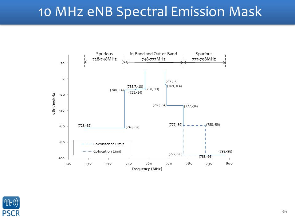 36 10 MHz eNB Spectral Emission Mask
